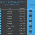 Четыре аэропорта из России — в европейской десятке по пассажиропотоку
